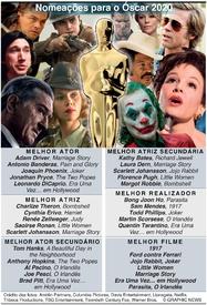 CINEMA: Nomeações para o Óscar 2020 infographic