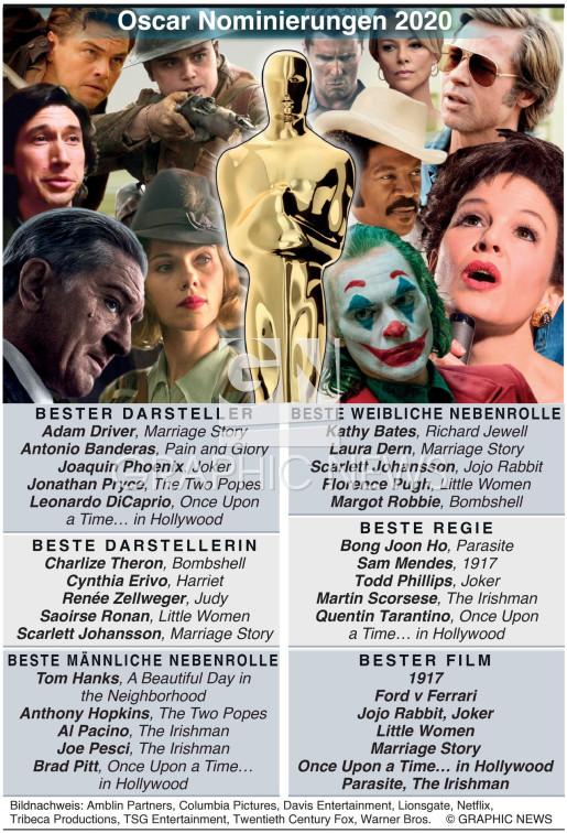 Oscar Nominierungen 2020 infographic
