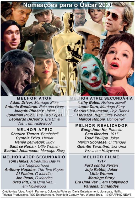 Nomeações para o Óscar 2020 infographic