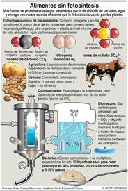 CIENCIA: Alimentos por quimiosíntesis infographic