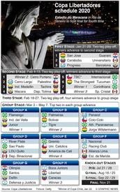 SOCCER: Copa Libertadores 2020 schedule infographic