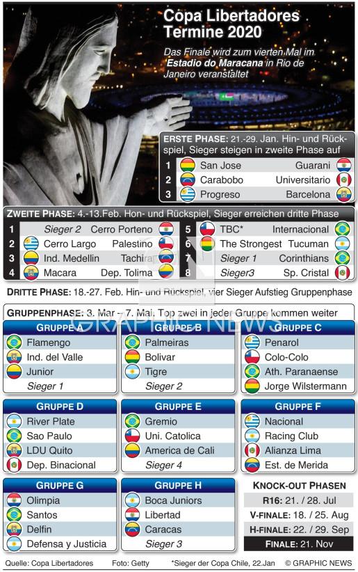 Copa Libertadores 2020 Termine infographic