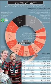 كرة قدم: جدول مباريات كأس ليبرتادوريس ٢٠٢٠ infographic