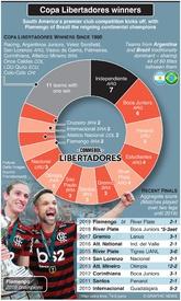 SOCCER: Copa Libertadores winners infographic