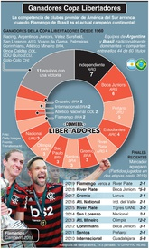 SOCCER: Ganadores de la Copa Libertadores infographic