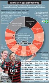 VOETBAL: WinnaarsCopa Libertadores infographic