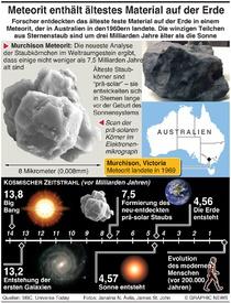 WISSENSCHAFT: Ältestes Gestein auf der Erde infographic