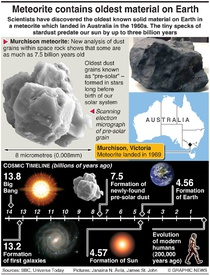 SCIENCE: Oldest material on Earth infographic