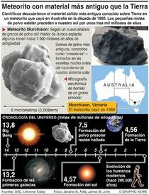 CIENCIA: Material más antiguo sobre la Tierra infographic