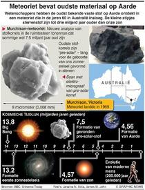 WETENSCHAP: Oudste materiaal op Aarde infographic