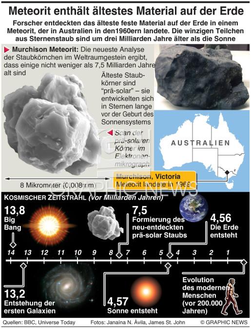 Ältestes Gestein auf der Erde infographic