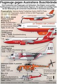 AUSTRALIEN: Flugzeuge bekämpfen Buschfeuer infographic