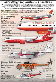AUSTRALIA: Aircraft fighting bushfires infographic