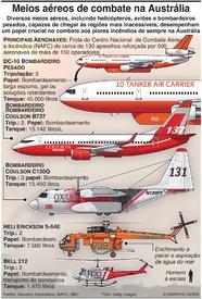 AUSTRÁLIA: Meios aéreos de combate a incêndios infographic