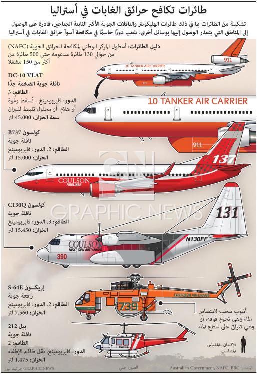 طائرات تكافح حرائق الغابات في أستراليا infographic
