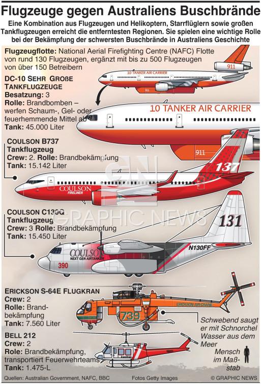 Flugzeuge bekämpfen Buschfeuer infographic