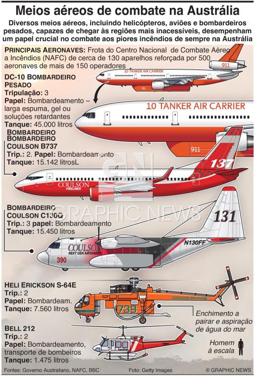 Meios aéreos de combate a incêndios infographic