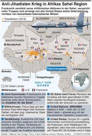 AFRIKA: Anti-Jihadisten Krieg in der Sahel infographic
