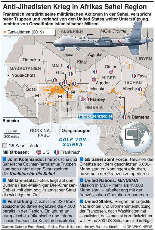 Anti-Jihadisten Krieg in der Sahel infographic