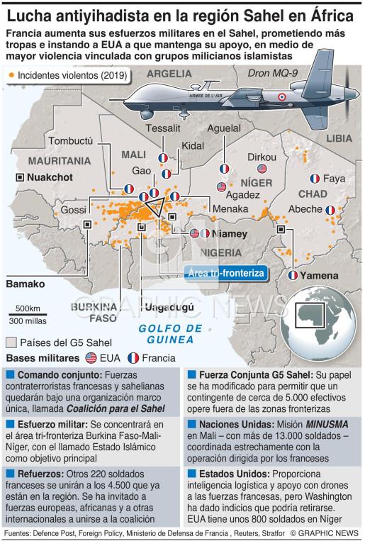 Lucha antiyihadista en el Sahel infographic