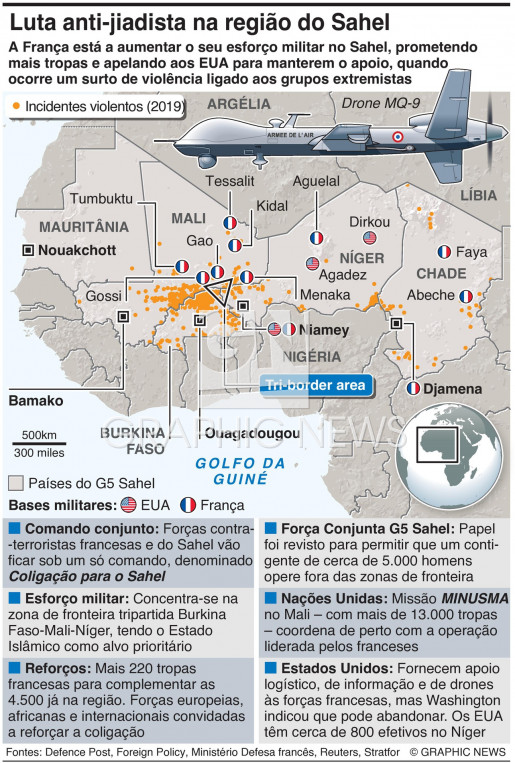 Luta anti-jiadista no Sahel infographic