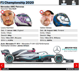 F1: Championship Wertung und Team Guide interactive 2020 (3) infographic