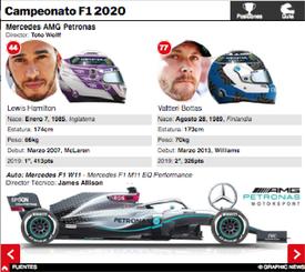 F1: Guía interactiva de Posiciones y Equipos del Campeonato 2020 (3) infographic