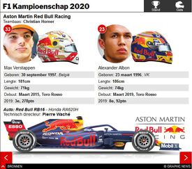 F1: Championship Stand en Teamgids interactive 2020 (3) infographic