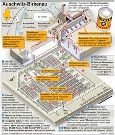 AUSCHWITZ: 75e Holocaust Memorial Day infographic