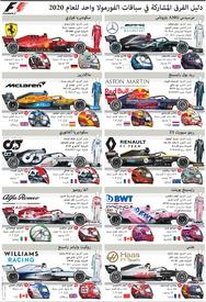 فورمولا واحد: دليل الفرق المشاركة في سباقات الفورمولا واحد للعام ٢٠٢٠ (5) infographic