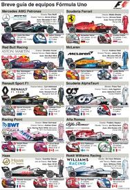 F1: Guía de equipos 2020 (5) infographic