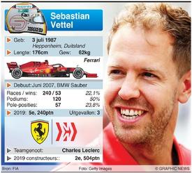 F1: Coureursprofielen 2020 (deel 1) (4) infographic