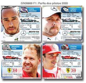 F1: Perfis dos pilotos 2020 (parte 1) infographic