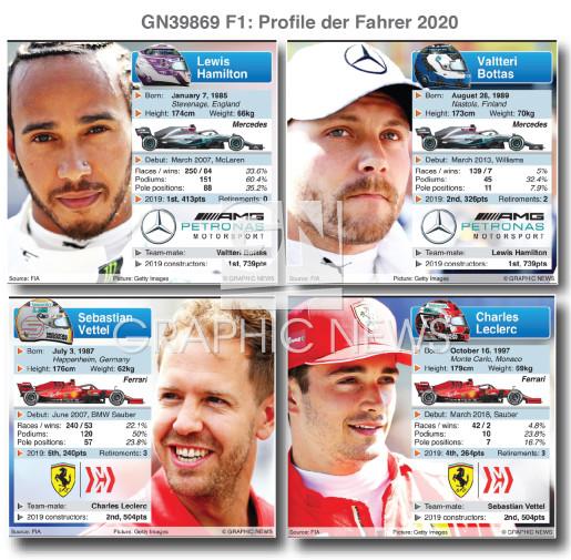 Profile der Fahrer (part 1) infographic