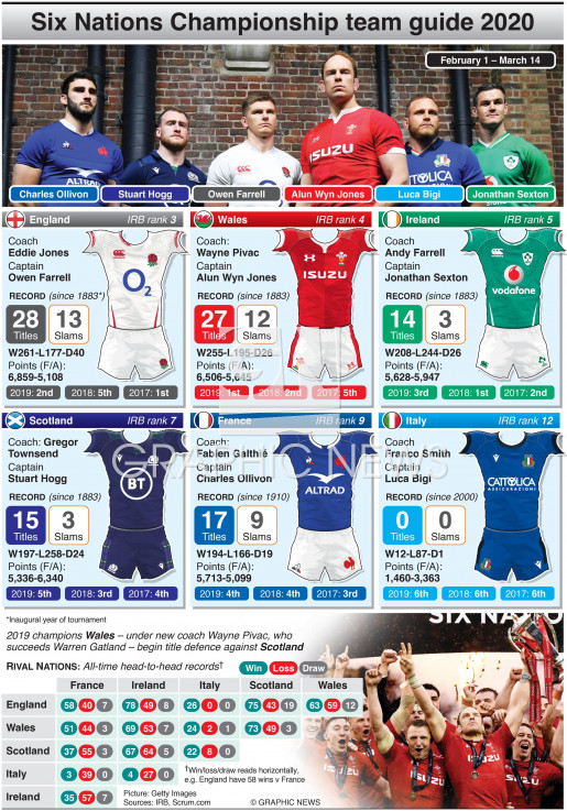Six Nations 2020 team guide infographic