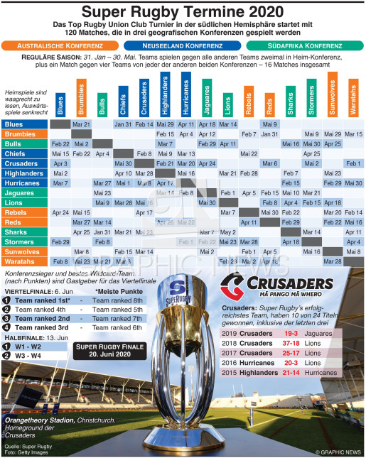 Super Rugby Championship Termine 2020 infographic