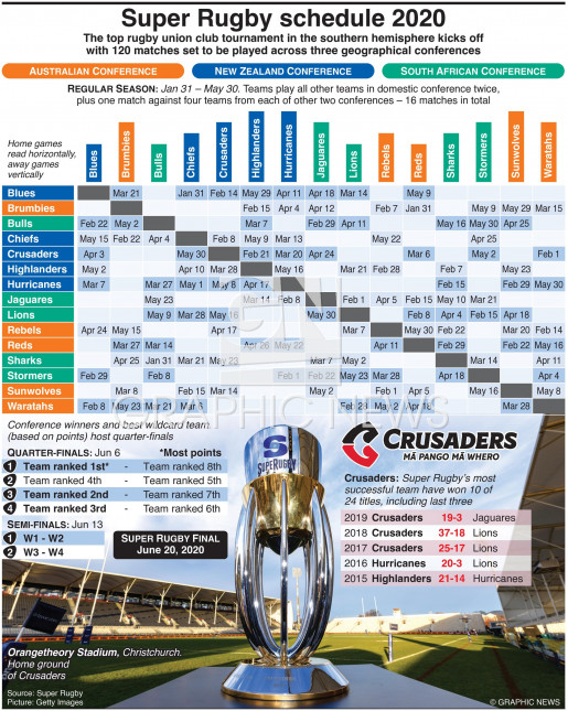 Super Rugby Championship schedule 2020 infographic