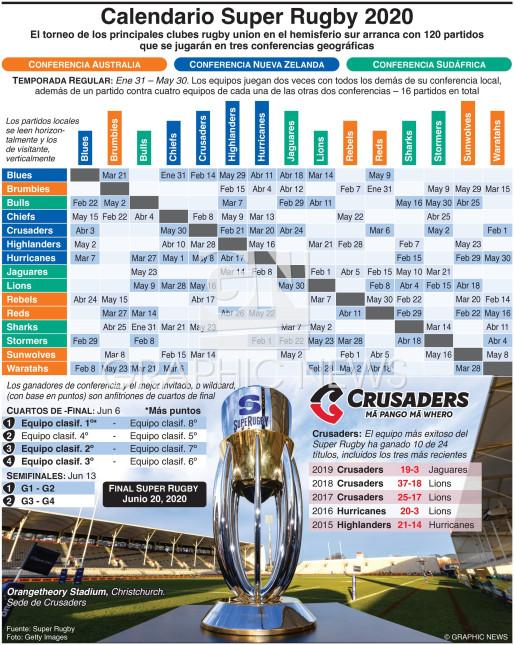 Calendario del Campeonato Super Rugby 2020 infographic
