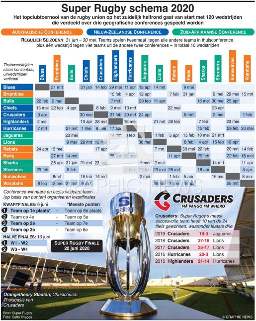 Super Rugby kampioenschap schema 2020 infographic