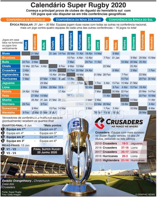 Calendário do Campeonato Super Rugby 2020 infographic