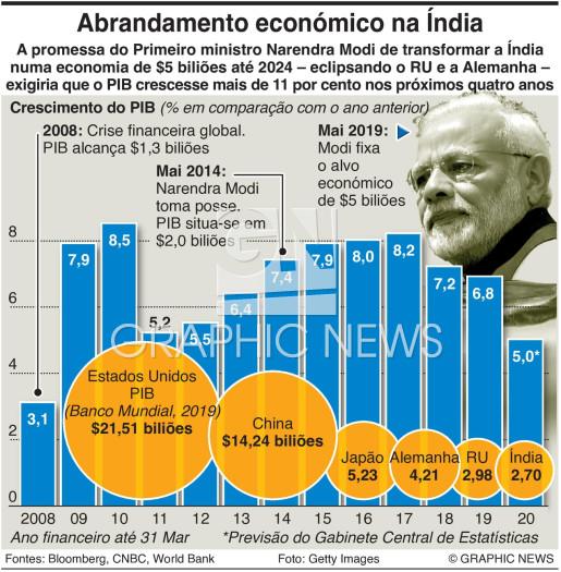Abrandamento económico na Índia infographic