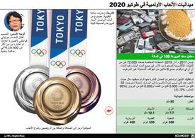 طوكبو ٢٠٢٠: مبداليات أولمبياد طوكيو ٢٠٢٠ - رسم تفاعلي infographic