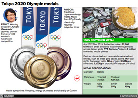 TOKYO 2020: Olympic medal design interactive infographic