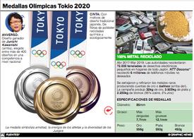 TOKIO 2020: Diseño de las medallas olímpicas Interactivo infographic