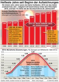 KLIMA: Heißeste aufgezeichnete Jahre  infographic