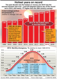 CLIMATE: Hottest years on record infographic