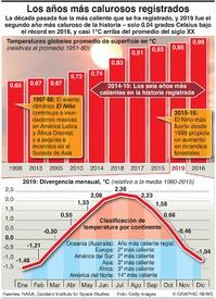 CLIMA: Los años más calurosos registrados infographic