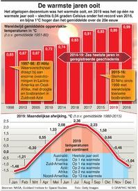 KLIMAAT: Heetste jaren ooit infographic