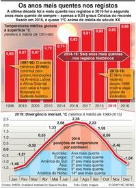 CLIMA: Os anos mais quentes no registo infographic