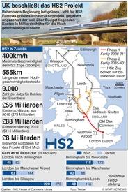 TRANSPORT: HS2 Hochgeschwindigkeitsbahn Projekt infographic